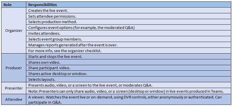 Microsoft Teams live events