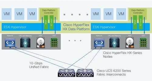 Cisco hyperflex arhitectura