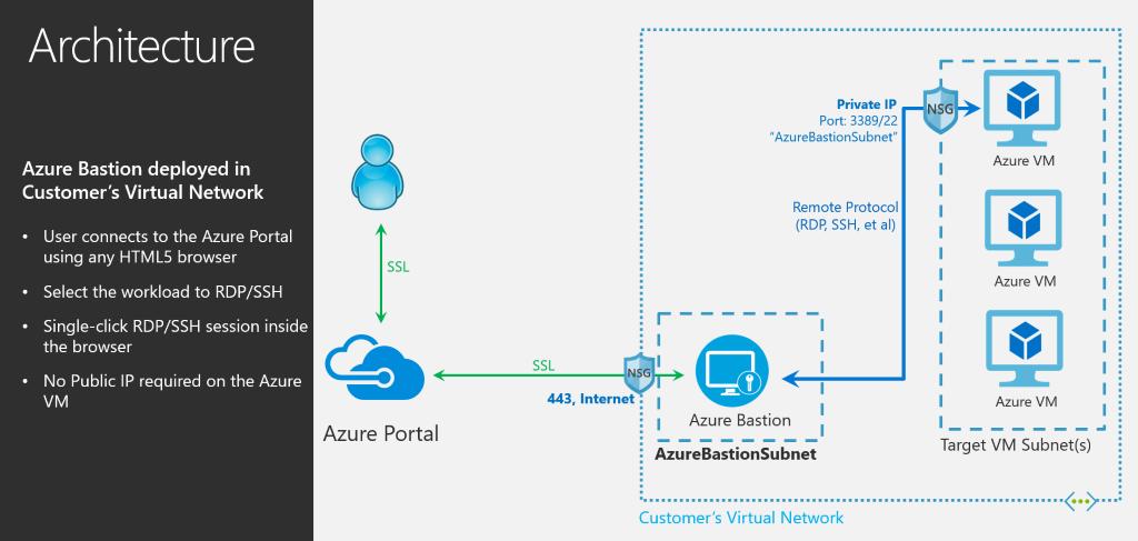 Microsoft Azure Bastion