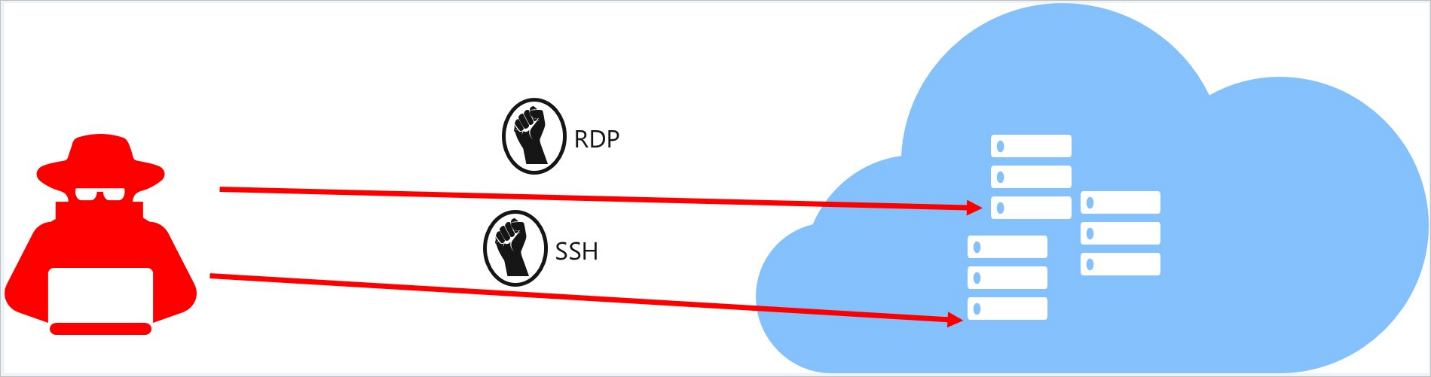 RDP SSH Azure protection