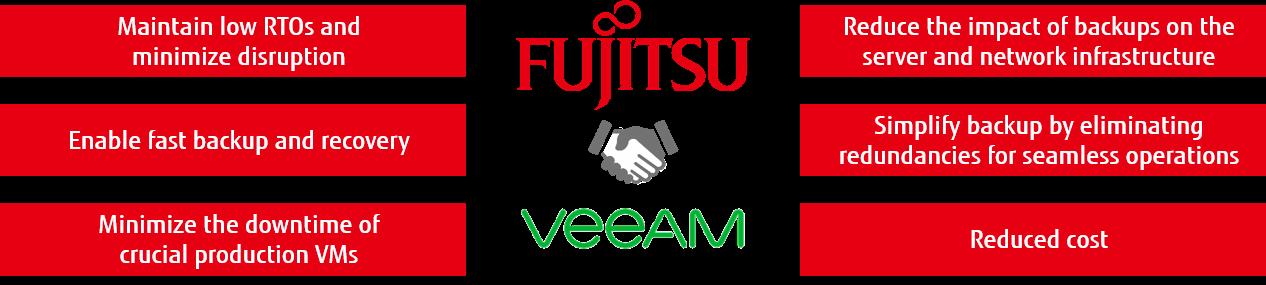 Fujitsu & Veeam