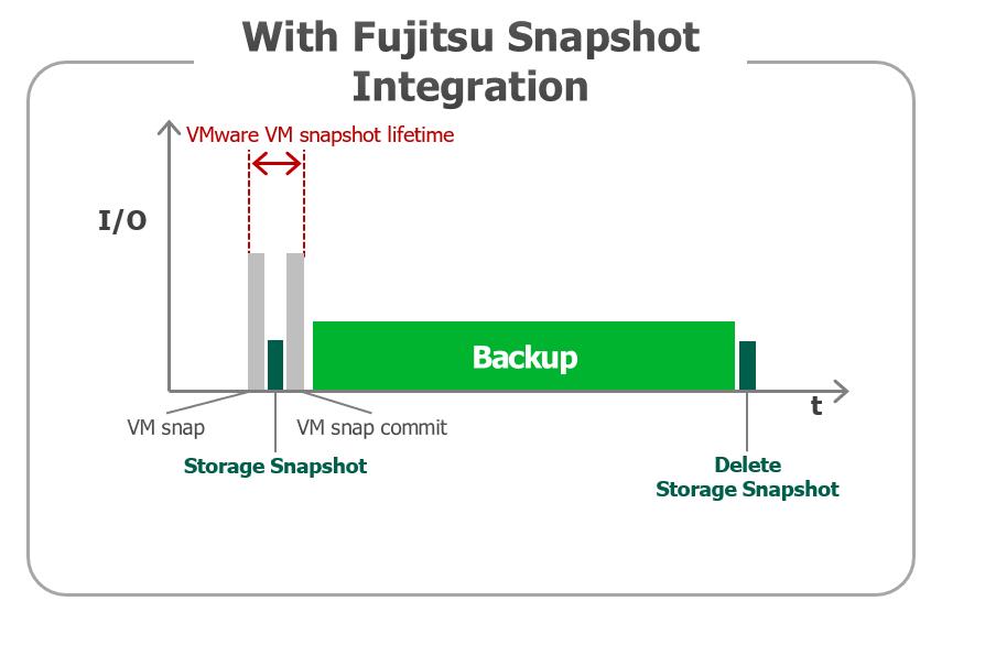 Fujitsu Snapshot