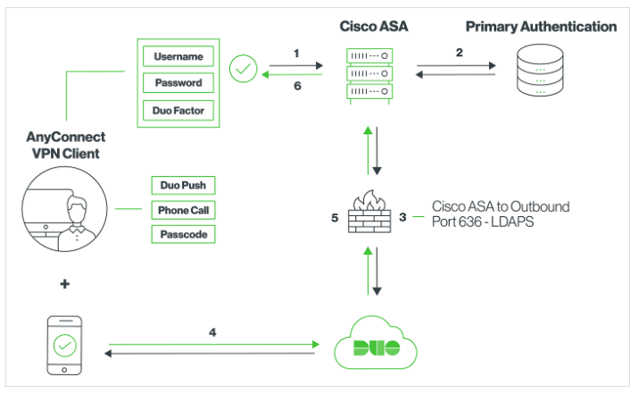 Cisco Duo